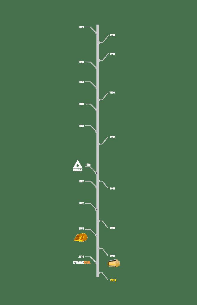 Dymax-Timeline